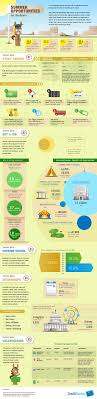 summer jobs for college students infographic edtech magazine summer jobs for college students