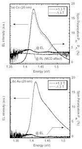 <b>Spin</b>-polarized <b>light</b> emitting diode using metal/insulator ...