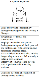 rogerian argument places more emphasis on the relationship between rogerian argument places more emphasis on the relationship between audience and subject than other rhetorical theories