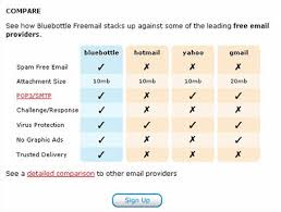 Image    Bluebottle     s website allows users to take a peek at service comparisons  Users also have the freedom to view a detailed comparison  Boxes and Arrows