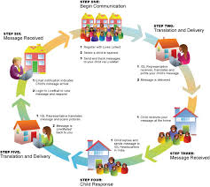 best images of communication cycle diagram   argyle    s    communication cycle