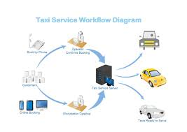 business workflow diagrambusiness workflow example  taxi service workflow