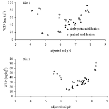 Effect of soil pH and rate of pH adjustment on soil water- soluble P ...