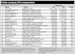 Public firms' CEOs see total compensation fall | Rochester ... ... an executive compensation research firm, found that the typical pay package for the CEO of a company in the Standard & Poor's 500 was $9 million in ...