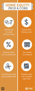 How To Finance Kitchen Remodel 17 Best Images About Home Renovation Loans On Pinterest Home