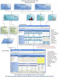 help desk diagram service desk process flow help desk ticket        itil incident management process flow service desk process document help desk flow chart template service desk
