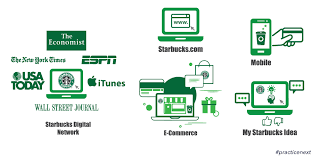taking the starbucks experience digital think next how starbucks used digital space apart from customer engagement and promotion