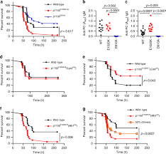 PI3Kδ hyper-activation promotes development of B cells that ...