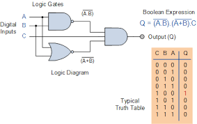 combinational logic circuits using logic gatescombinational logic