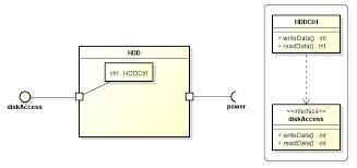 technologyuk   computing   the unfied modelling language  uml    a composite structure diagram for the hdd class