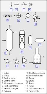 process flow diagram   encyclopedia article   citizendiumtypical content of a process flow diagram