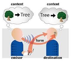 Communication - Wikipedia