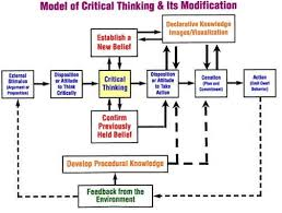 Image titled Teach Critical Thinking Step   Psychology Today