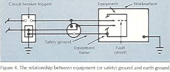 esd journal safe grouding so called fault current will flow through the equipment ground triggering the local circuit breaker installation of ground fault circuit interrupters
