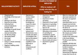 identifying skills lakehead university skills map