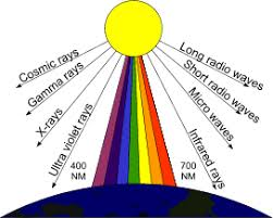 Image result for Seven colors from the Sun rays-images