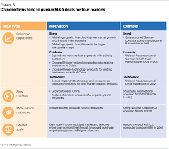 creating more value for s m a mergers acquisitions chinese firms tend to pursue m a deals for four reasons