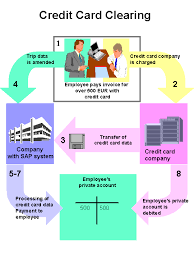 credit card clearing   travel expenses   sap librarythis graphic is explained in the accompanying text  overall process of credit card clearing
