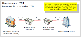 thinkbroadband    fibre broadband  fttc   ftth  guideftth fttp diagram   fibre to the home premises