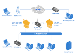 examples of flowcharts  organizational charts  network diagrams     d computer network diagram example