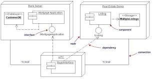 uml component diagrams assignment help   uml assignment help   uml    diagram uml component diagrams