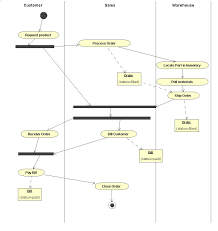 activityoverviewfigure    example activity diagram