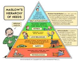 hr maslow s hierarchy of needs for employee engagement improve hr maslow s hierarchy of needs for employee engagement
