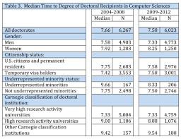 How long does it take to get a PhD in CS  How does that compare to other STEM disciplines  How does it differ based on gender or minority status  Computing Education Blog   WordPress com
