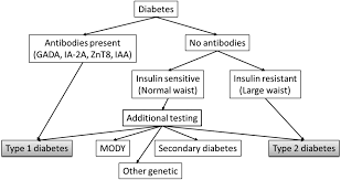diabetes care figure