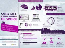 how technology impacts small business infographic 21 modernbiz msft infographic