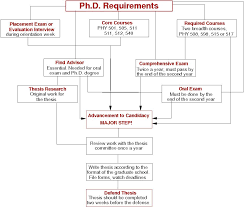 Guide to Graduate Studies in Physics and Astronomy