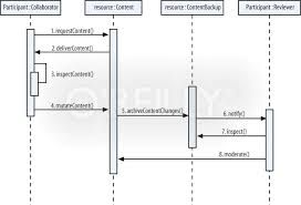 specific patterns of web     chapter    web   architectures    the sequence of the  icipation collaboration pattern