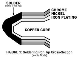 Extending <b>Soldering Iron Tip</b> Life