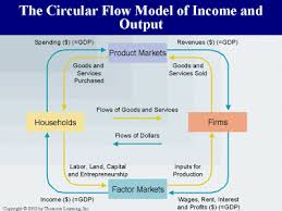 economic perspectives  the circular flow diagramthe circular flow diagram