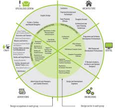 careers in art craft design ie source policy framework for design in enterprise in djei 2016