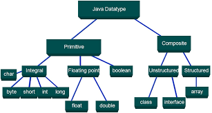 krishna  data types in java  amp type conversion and casting classification of data types  diagrammatic representation