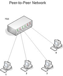 local area networksin a peer to peer lan all nodes are  quot equal  peers    see