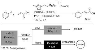 Fluid Extraction