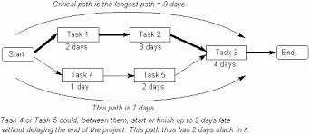 activity diagramthere is always at least one critical path  in the figure below  tasks  to  form the critical path  whilst tasks  and    be delayed  out affecting