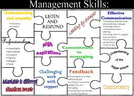 management skills the whole picture inside charityworks management skills the whole picture