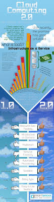 best images about cloud computing in the clouds cloud computing 2 0 cloud infographic cloudcomputing