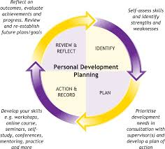 learn about personal development in this topic from the learn about personal development in this topic from the management library