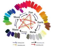 feng shui five elements how to use the feng shui five elements with colors apply feng shui colour
