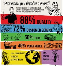 brand image a cohesive brand image breeds loyalty