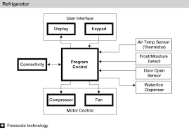 refrigerator block diagram