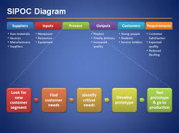 sipoc diagram for six sigma presentations in microsoft powerpoint free sipoc diagram
