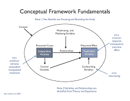 conceptual framework   john lathamthe task here is to create a diagram of the topic that includes clearly defined constructs or variables  independent  dependent  etc