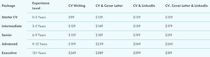 Best cv writing service london prices