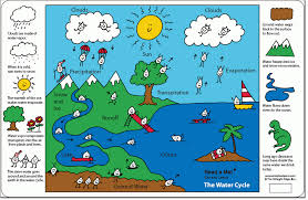 th grade the water cycle    ms  sylvester    s science pagepicture