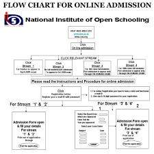 nios sample paper for class nios ac in